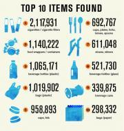 Top 10 items.jpg