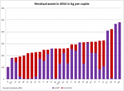 residual waste per capita 2014.png
