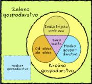 venn-gospodarstev.png