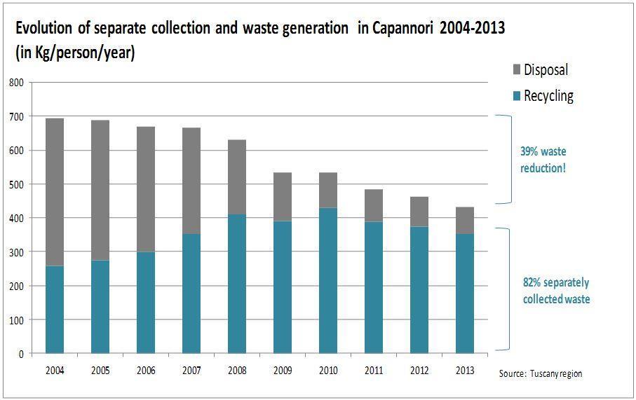 Najbolj A Država V Ravnanju Z Odpadki Je Belgija