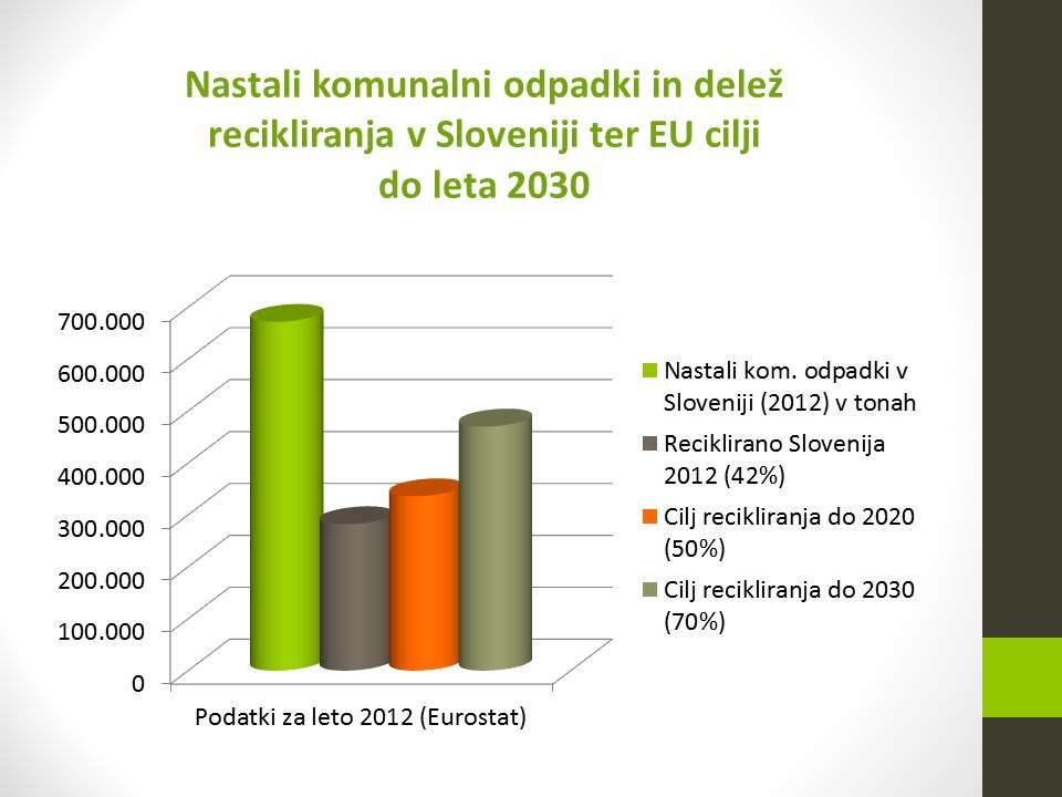 3-cilji recikl odp 2030