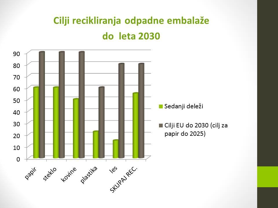 cilji recikl emba 2030