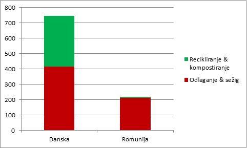 danska-romunija