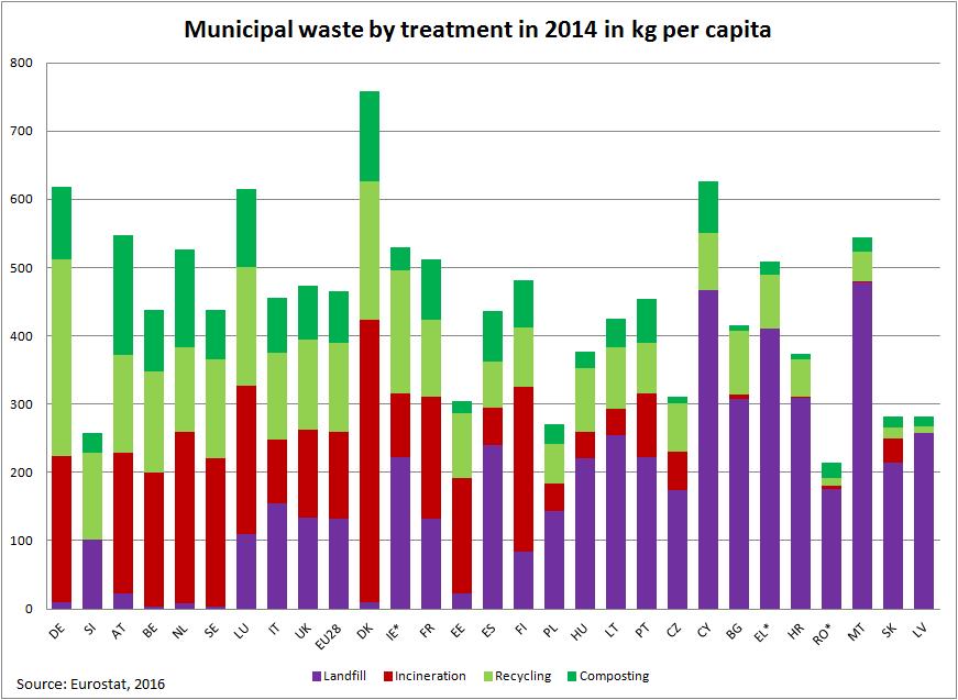 Eurostat 2