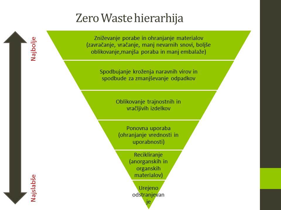 zw-hierarhija