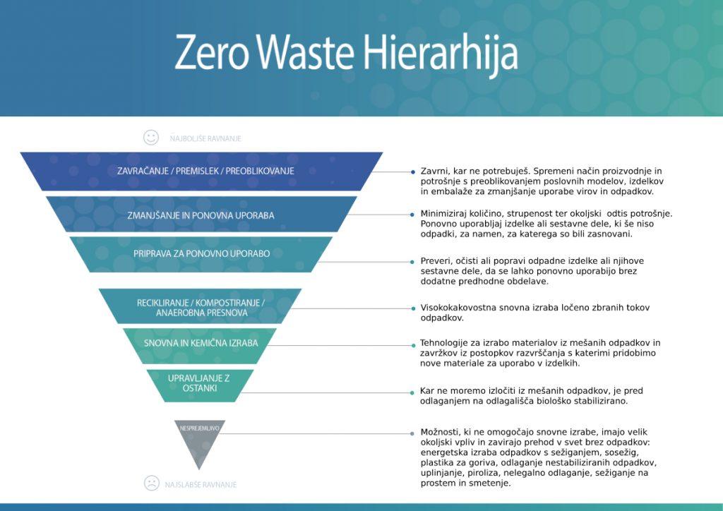 Zero waste hierarhija 2019 razlaga